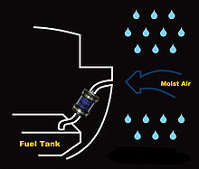 The AVD captures water vapor BEFORE it reaches the fuel, using desiccant media.